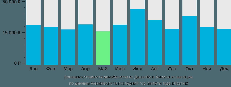Динамика стоимости авиабилетов из Душанбе в Алматы по месяцам