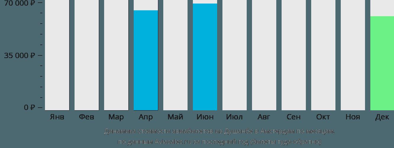 Динамика стоимости авиабилетов из Душанбе в Амстердам по месяцам