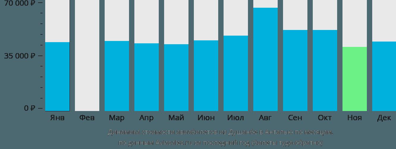 Динамика стоимости авиабилетов из Душанбе в Анталью по месяцам