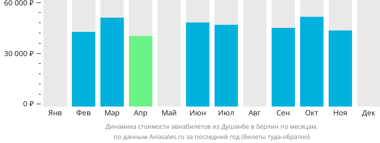 Динамика стоимости авиабилетов из Душанбе в Берлин по месяцам