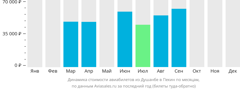 Динамика стоимости авиабилетов из Душанбе в Пекин по месяцам