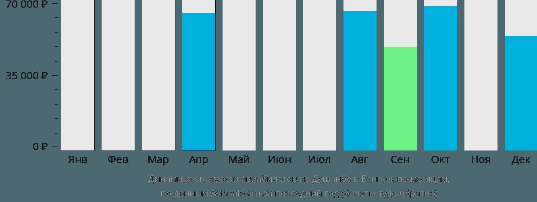 Динамика стоимости авиабилетов из Душанбе в Бангкок по месяцам