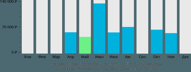 Динамика стоимости авиабилетов из Душанбе в Гуанчжоу по месяцам