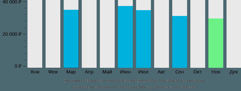 Динамика стоимости авиабилетов из Душанбе в Челябинск по месяцам