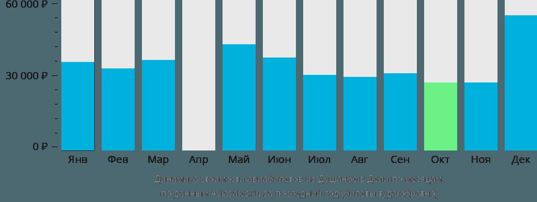 Динамика стоимости авиабилетов из Душанбе в Дели по месяцам