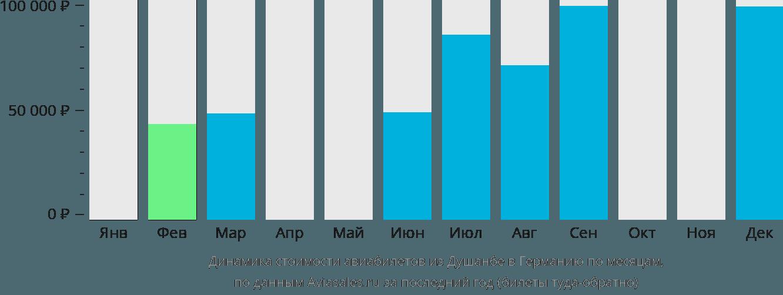 Динамика стоимости авиабилетов из Душанбе в Германию по месяцам