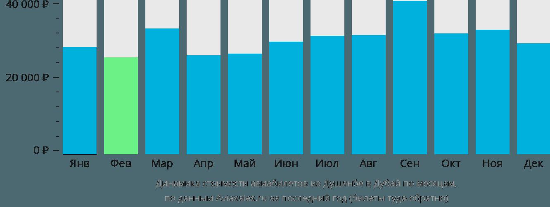 Динамика стоимости авиабилетов из Душанбе в Дубай по месяцам