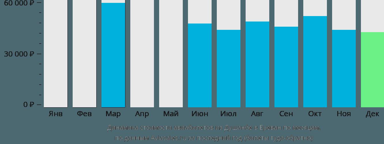 Динамика стоимости авиабилетов из Душанбе в Ереван по месяцам