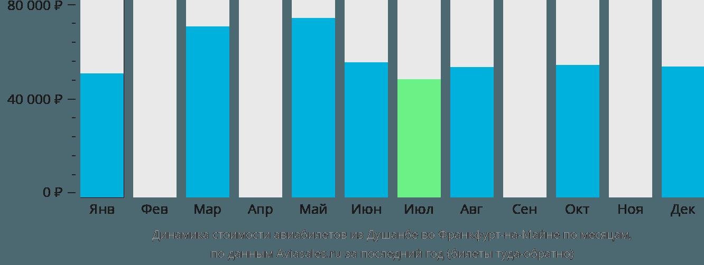 Динамика стоимости авиабилетов из Душанбе во Франкфурт-на-Майне по месяцам