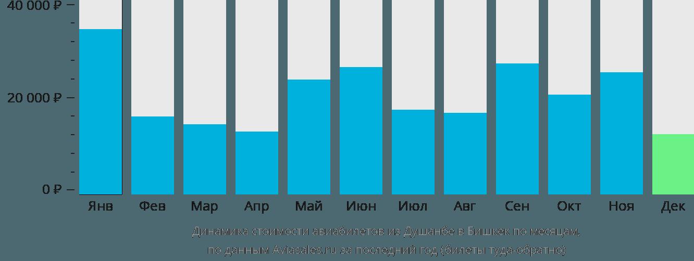 Динамика стоимости авиабилетов из Душанбе в Бишкек по месяцам
