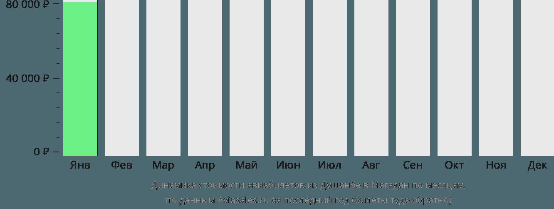 Динамика стоимости авиабилетов из Душанбе в Магадан по месяцам