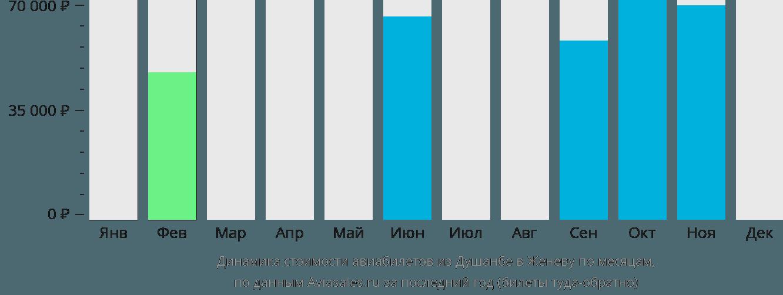 Динамика стоимости авиабилетов из Душанбе в Женеву по месяцам