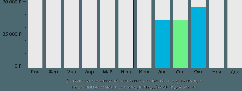 Динамика стоимости авиабилетов из Душанбе в Ханчжоу по месяцам