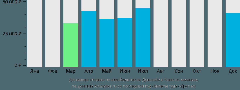 Динамика стоимости авиабилетов из Душанбе в Киев по месяцам