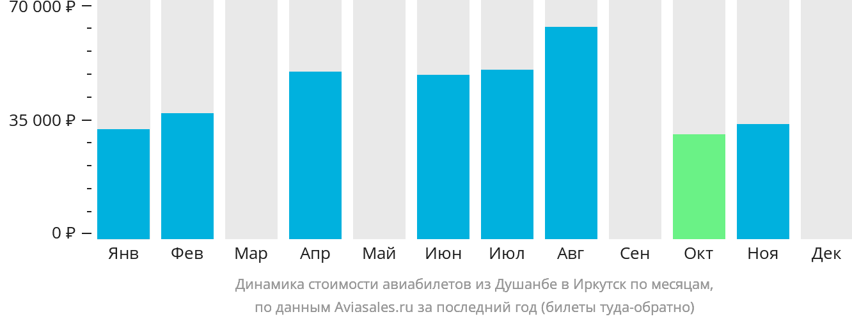 Динамика стоимости авиабилетов из Душанбе в Иркутск по месяцам