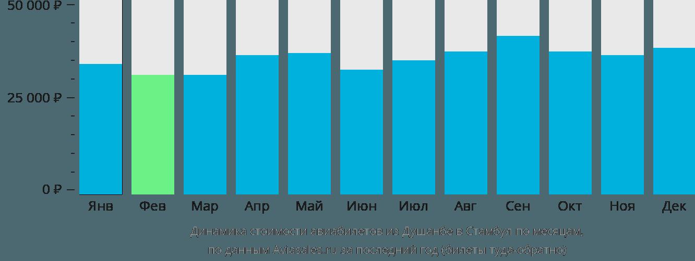 Динамика стоимости авиабилетов из Душанбе в Стамбул по месяцам
