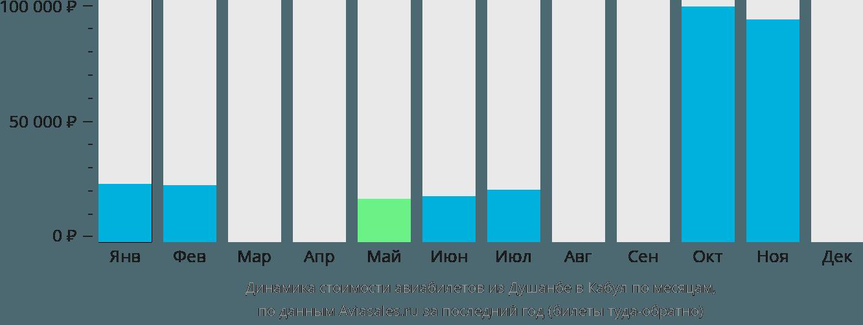 Динамика стоимости авиабилетов из Душанбе в Кабул по месяцам