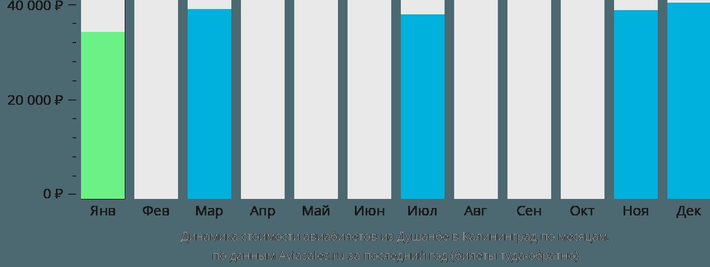 Динамика стоимости авиабилетов из Душанбе в Калининград по месяцам