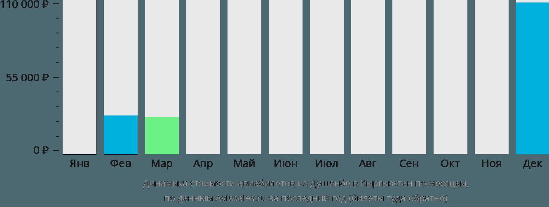 Динамика стоимости авиабилетов из Душанбе в Кыргызстан по месяцам
