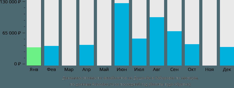 Динамика стоимости авиабилетов из Душанбе в Хабаровск по месяцам