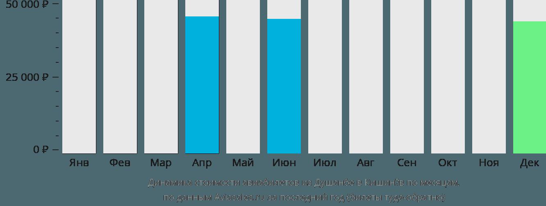 Динамика стоимости авиабилетов из Душанбе в Кишинёв по месяцам