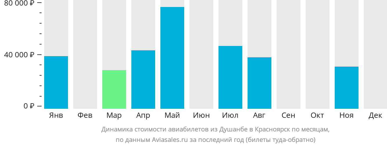 Динамика стоимости авиабилетов из Душанбе в Красноярск по месяцам