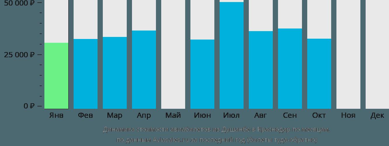 Динамика стоимости авиабилетов из Душанбе в Краснодар по месяцам