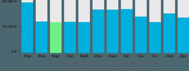 Динамика стоимости авиабилетов из Душанбе в Самару по месяцам