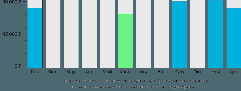 Динамика стоимости авиабилетов из Душанбе в Куала-Лумпур по месяцам