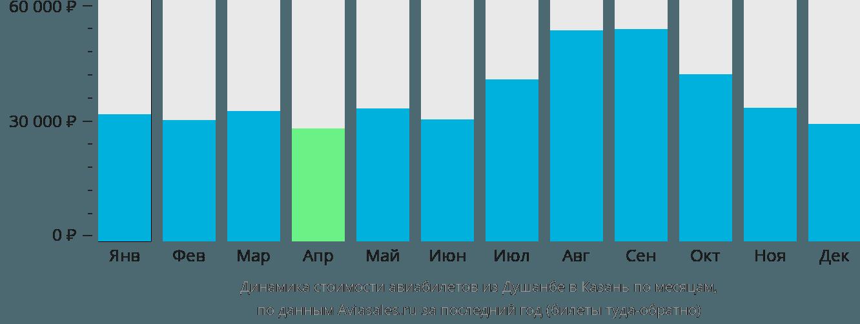 Динамика стоимости авиабилетов из Душанбе в Казань по месяцам