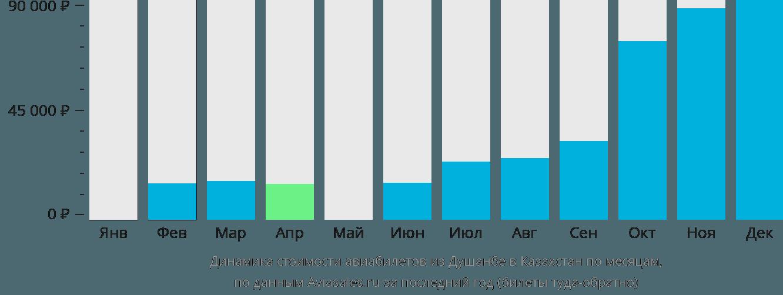 Динамика стоимости авиабилетов из Душанбе в Казахстан по месяцам