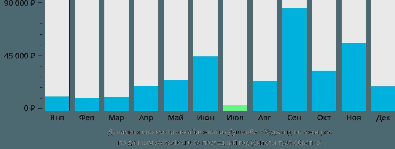 Динамика стоимости авиабилетов из Душанбе в Худжанд по месяцам