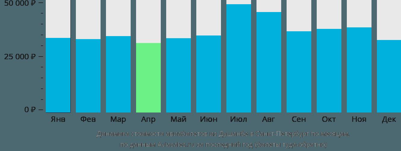 Динамика стоимости авиабилетов из Душанбе в Санкт-Петербург по месяцам