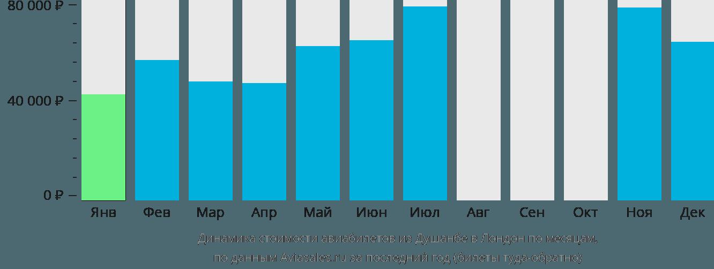 Динамика стоимости авиабилетов из Душанбе в Лондон по месяцам