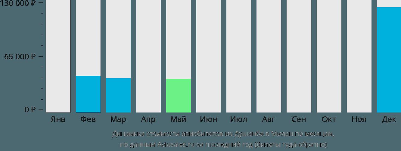 Динамика стоимости авиабилетов из Душанбе в Милан по месяцам