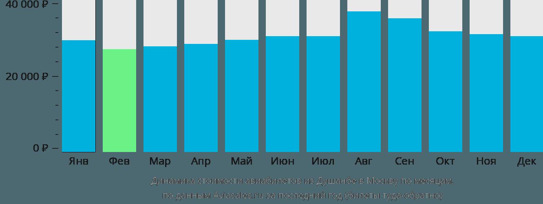 Динамика стоимости авиабилетов из Душанбе в Москву по месяцам