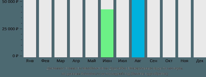 Динамика стоимости авиабилетов из Душанбе в Минеральные воды по месяцам