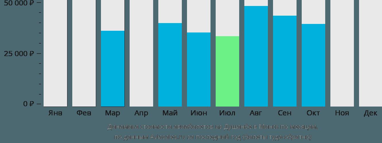 Динамика стоимости авиабилетов из Душанбе в Минск по месяцам