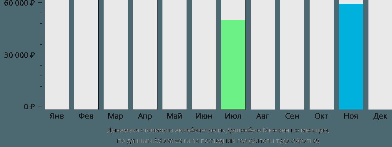 Динамика стоимости авиабилетов из Душанбе в Мюнхен по месяцам