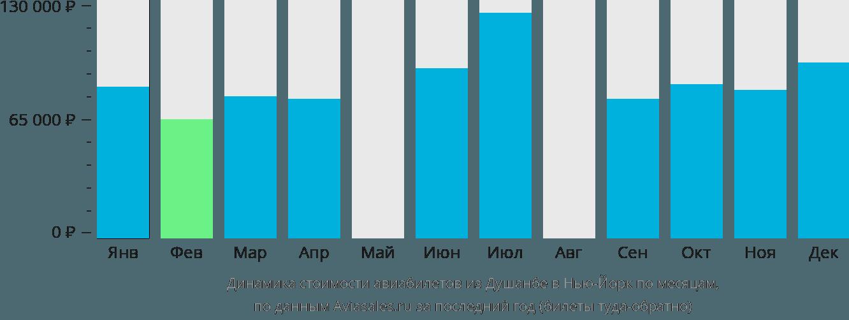 Динамика стоимости авиабилетов из Душанбе в Нью-Йорк по месяцам