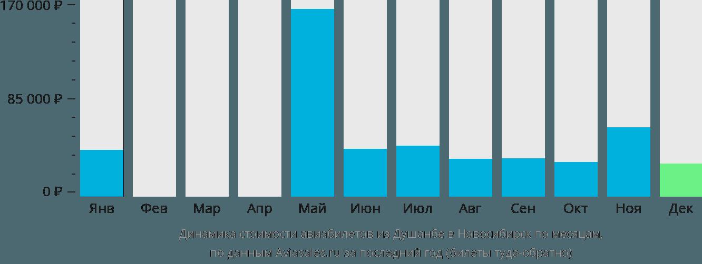 Динамика стоимости авиабилетов из Душанбе в Новосибирск по месяцам