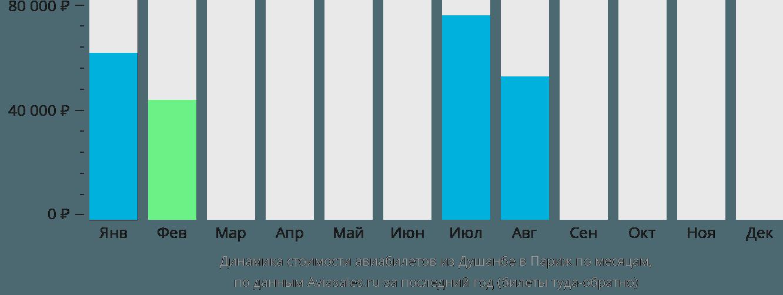 Динамика стоимости авиабилетов из Душанбе в Париж по месяцам