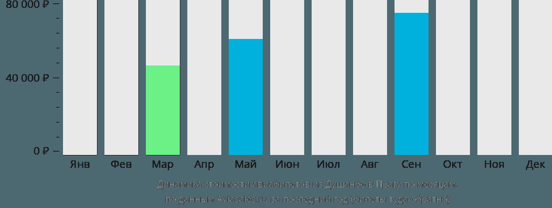 Динамика стоимости авиабилетов из Душанбе в Прагу по месяцам