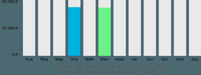 Динамика стоимости авиабилетов из Душанбе в Оренбург по месяцам