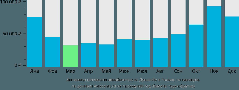 Динамика стоимости авиабилетов из Душанбе в Россию по месяцам
