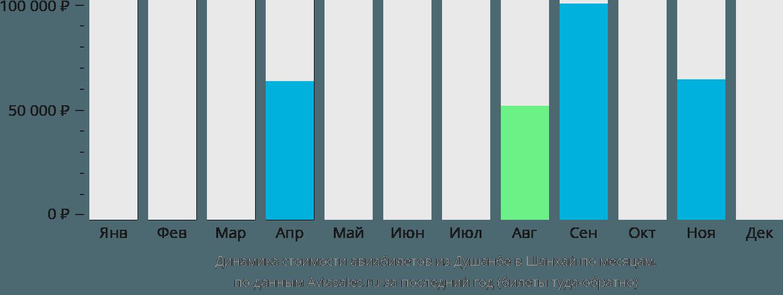 Динамика стоимости авиабилетов из Душанбе в Шанхай по месяцам