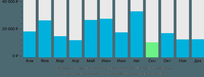 Динамика стоимости авиабилетов из Душанбе в Ташкент по месяцам