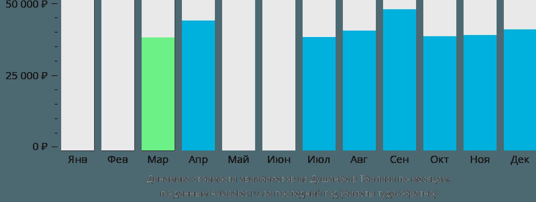 Динамика стоимости авиабилетов из Душанбе в Тбилиси по месяцам