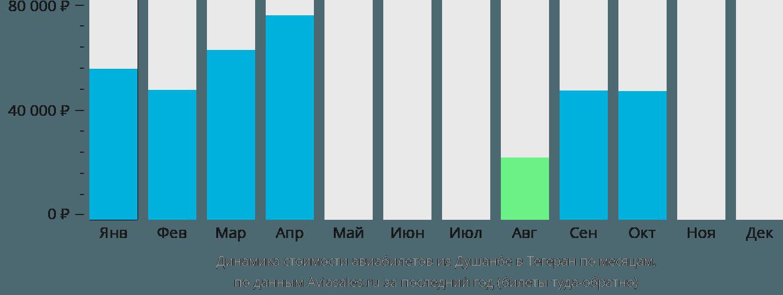 Динамика стоимости авиабилетов из Душанбе в Тегеран по месяцам