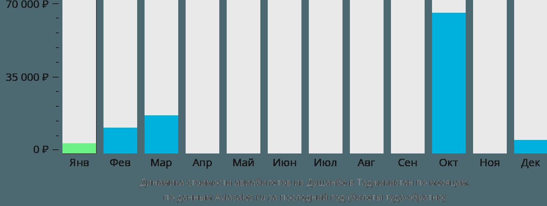 Динамика стоимости авиабилетов из Душанбе в Таджикистан по месяцам